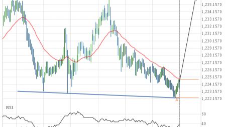 XAU/USD Rectangle Target: 1236.2100