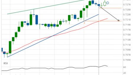 AUD/USD Rising Wedge Target: 0.7211