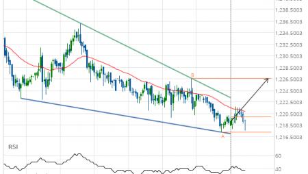 XAU/USD Target Level: 1226.6700