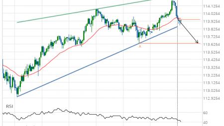 USD/JPY Target Level: 113.6360