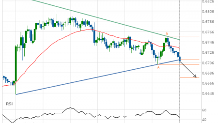 NZD/USD Target Level: 0.6677
