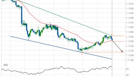 EUR/USD Target Level: 1.1214