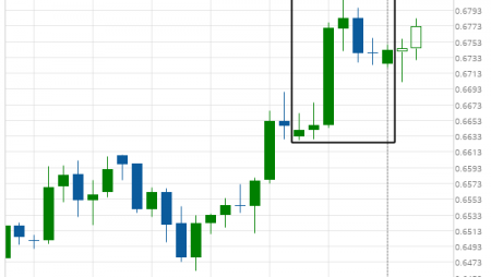 Big Movement NZD/USD