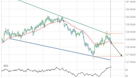 EUR/JPY Target Level: 127.4700