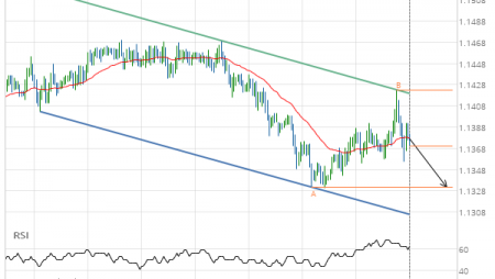 EUR/CHF Target Level: 1.1332