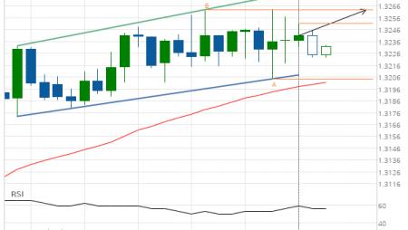 USD/CAD Target Level: 1.3263