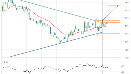 EUR/USD Target Level: 1.1448