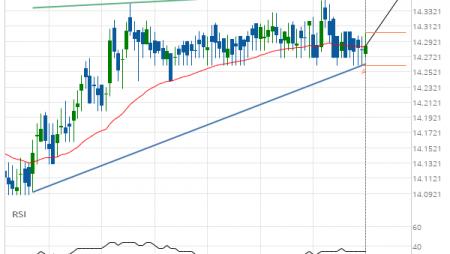 XAG/USD Target Level: 14.3560