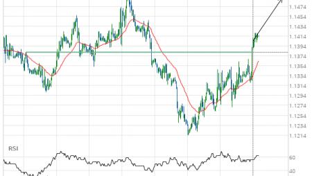 EUR/USD Target Level: 1.1490