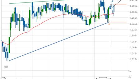 XAG/USD Target Level: 14.4330
