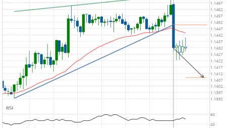 EUR/USD Target Level: 1.1408