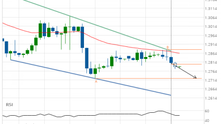 GBP/USD Target Level: 1.2722