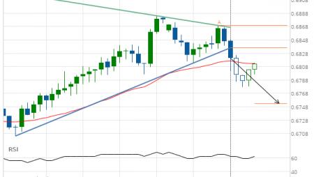 NZD/USD Target Level: 0.6752