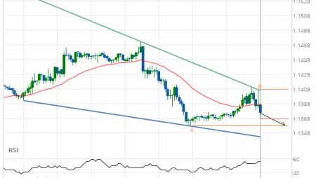 EUR/USD Target Level: 1.1357