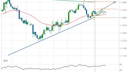 EUR/USD Target Level: 1.1472