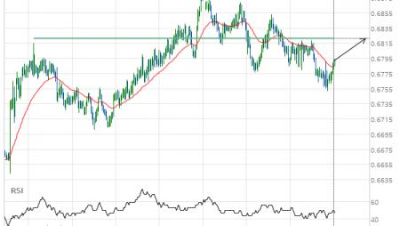 NZD/USD Target Level: 0.6822