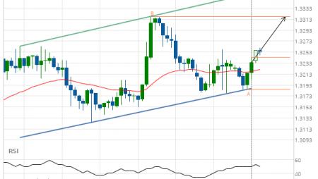 USD/CAD Target Level: 1.3318