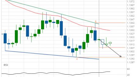 EUR/CHF Target Level: 1.1294