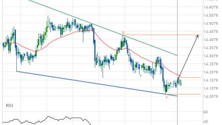 XAG/USD Target Level: 14.4340