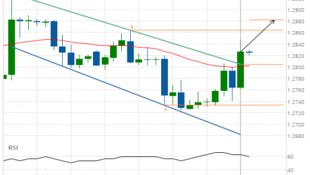 GBP/USD Target Level: 1.2882