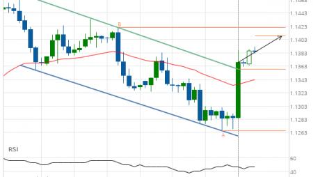 EUR/USD Target Level: 1.1409