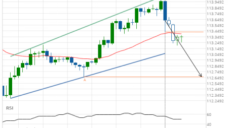 USD/JPY Target Level: 112.6570