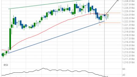 XAU/USD Target Level: 1228.8400