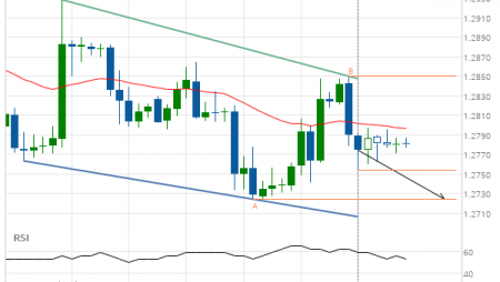 GBP/USD Target Level: 1.2724