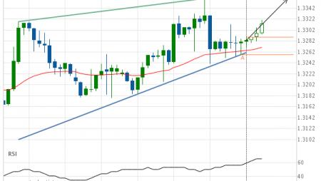 USD/CAD Target Level: 1.3360