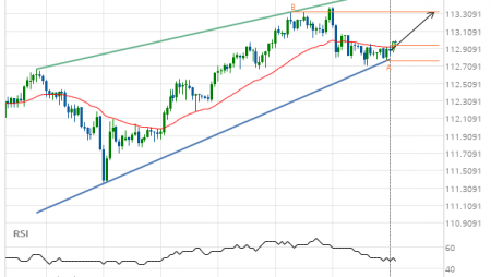 USD/JPY up to 113.3280