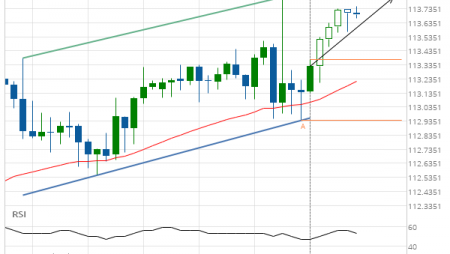 USD/JPY up to 113.8160