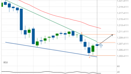 XAU/USD up to 1210.4200