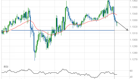EUR/USD down to 1.1317