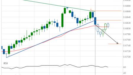 NZD/USD down to 0.6752