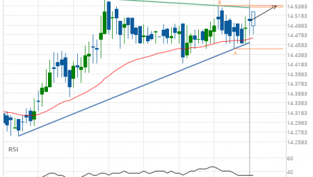 XAG/USD up to 14.5390