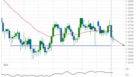 EUR/NZD down to 1.6626