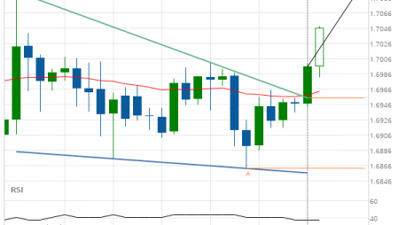 GBP/CAD up to 1.7092