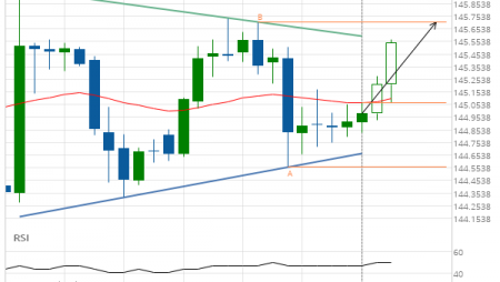 GBP/JPY up to 145.7100