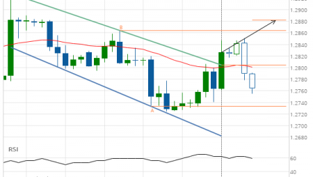 GBP/USD up to 1.2882