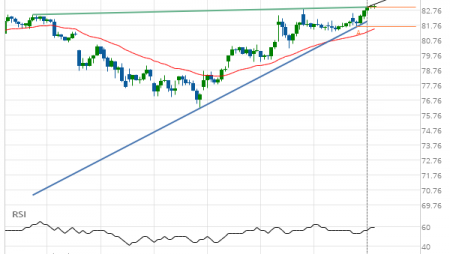 Exxon Mobil Corp. (XOM) up to 84.08
