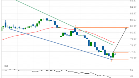 Exxon Mobil Corp. (XOM) up to 81.73
