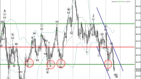 Daily Forex Update: CAD/JPY