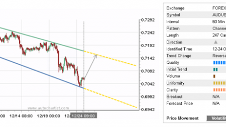Daily Forex Update: AUD/USD