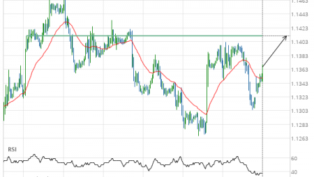 EUR/USD Target Level: 1.1411