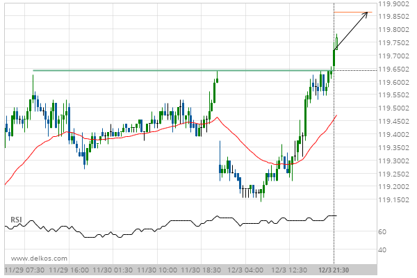 10 Yr Us Treasury Note March 2019 Target Level: 119 8641