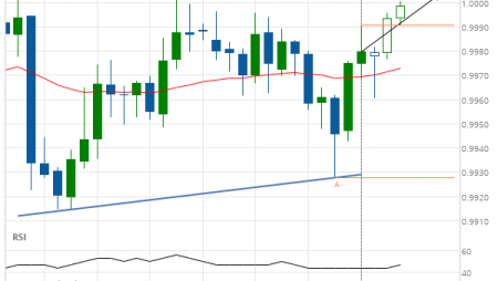 USD/CHF Target Level: 1.0004