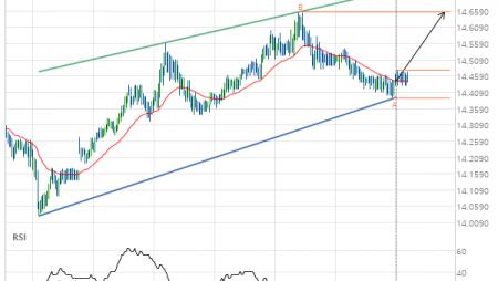 XAG/USD Target Level: 14.6550