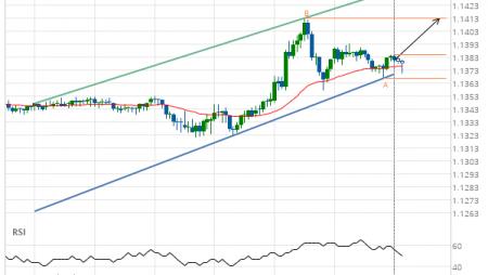 EUR/USD Target Level: 1.1412