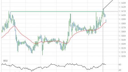EUR/USD Target Level: 1.1452