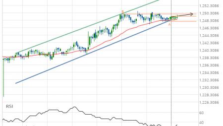 XAU/USD Target Level: 1250.0000
